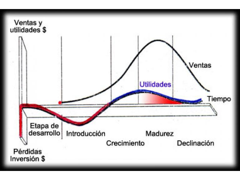 ¿Qué es y cómo se gestiona el ciclo de vida de un producto?